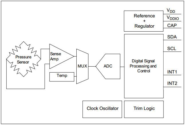 Структурная схема MPL3115A2